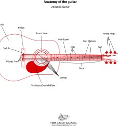 free resources jo bywater guitar tuition acoustic guitar labelled diagram jo bywater guitar tuition [ 2499 x 2172 Pixel ]