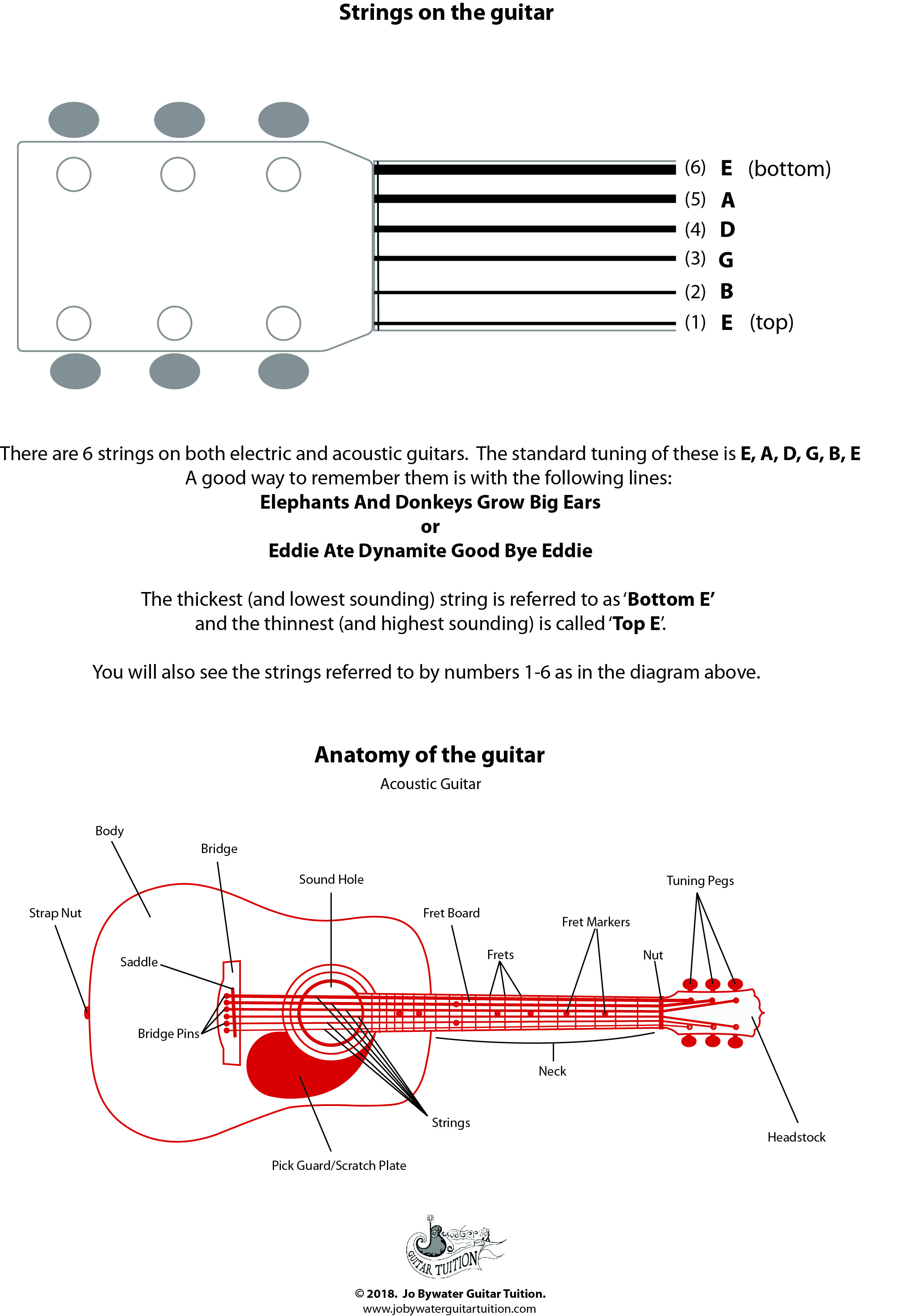 free resources jo bywater guitar tuition acoustic guitar labelled diagram jo bywater guitar tuition [ 2278 x 3252 Pixel ]