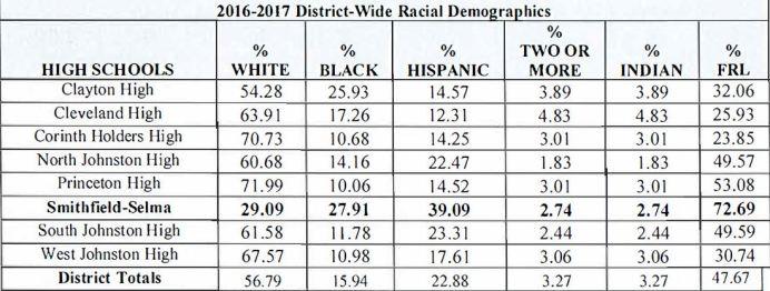 2016-17 District Wide Racial Demographics