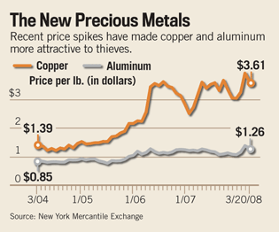 U.S. News image of precious metals chart