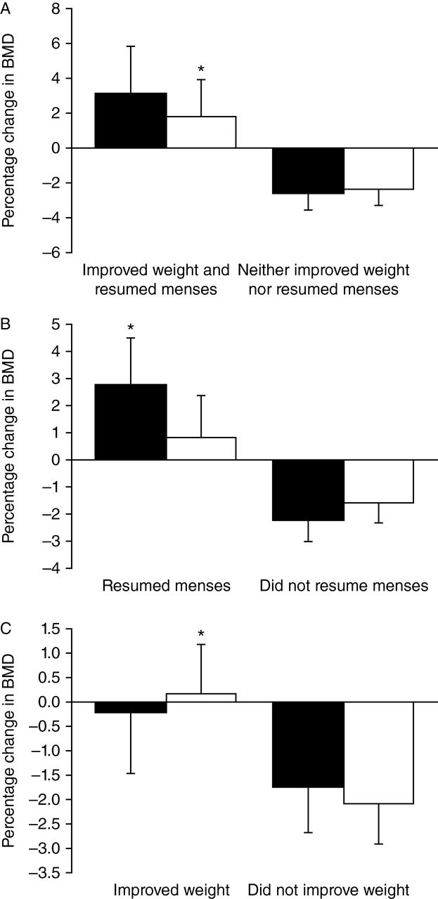 Anorexia nervosa and bone in: Journal of Endocrinology