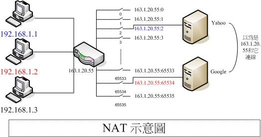 何謂實體 IP/ 虛擬 IP | 莊老師之家