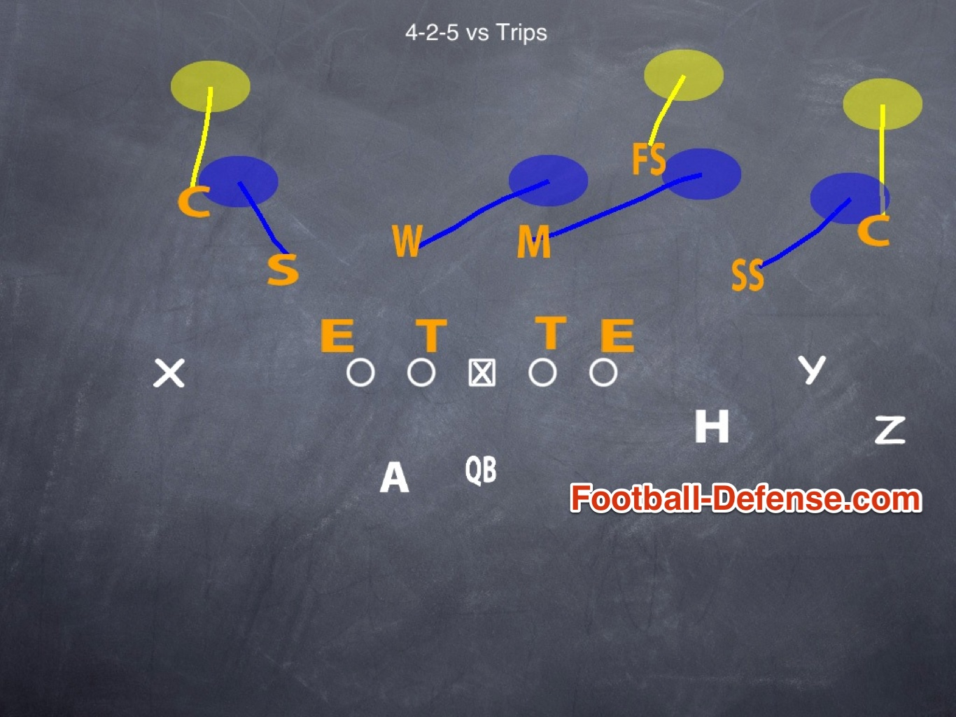 hight resolution of coaching your 4 2 5 defense to defend trips formations
