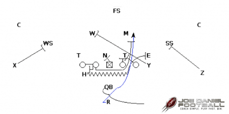 How To Block Blitzers Against Your Power Run Play