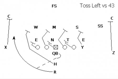 Attacking the 4-3 Defense with Run Plays