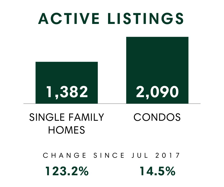Active Listings_July 2018