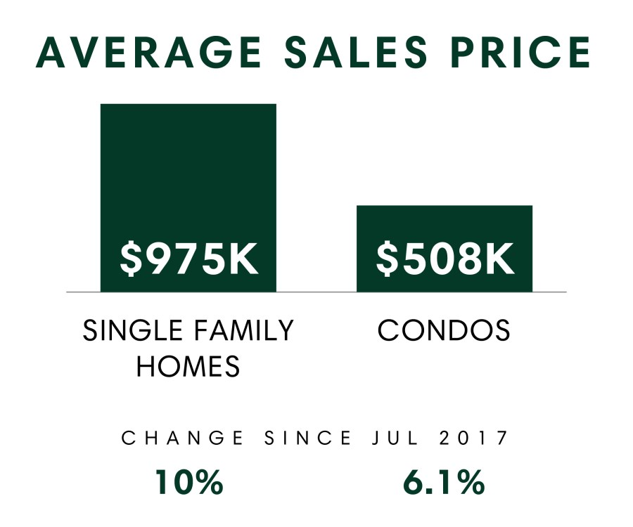 Average Sales Price_July 2018