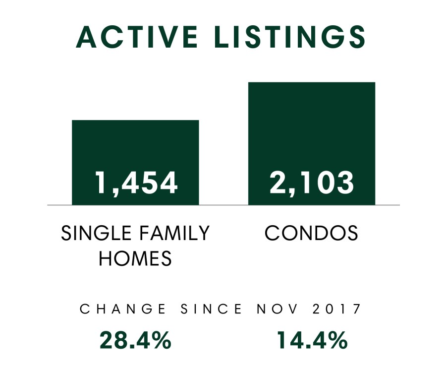 Honolulu_MSR_Nov2018_Active Listings