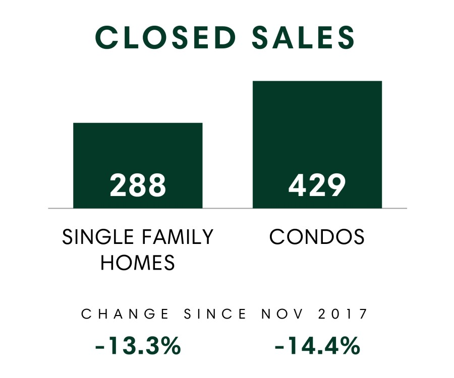 Honolulu_MSR_Nov2018_Closed Sales