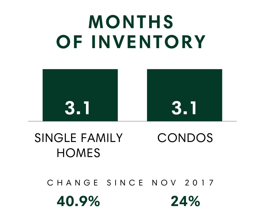 Honolulu_MSR_Nov2018_Months Of Inventory