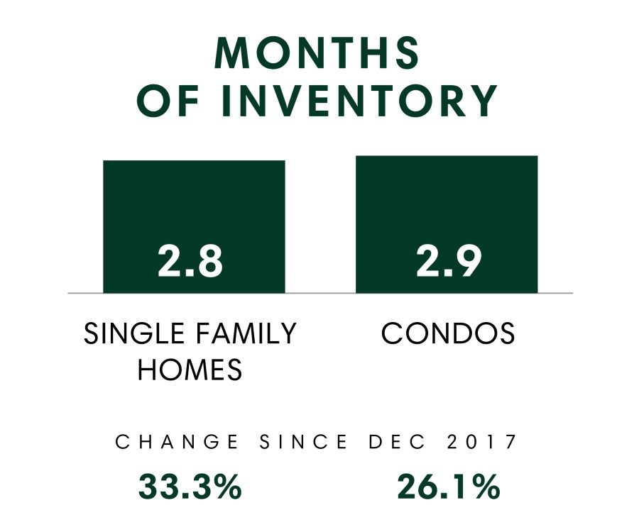 Honolulu_MSR_Dec2018_Months Of Inventory