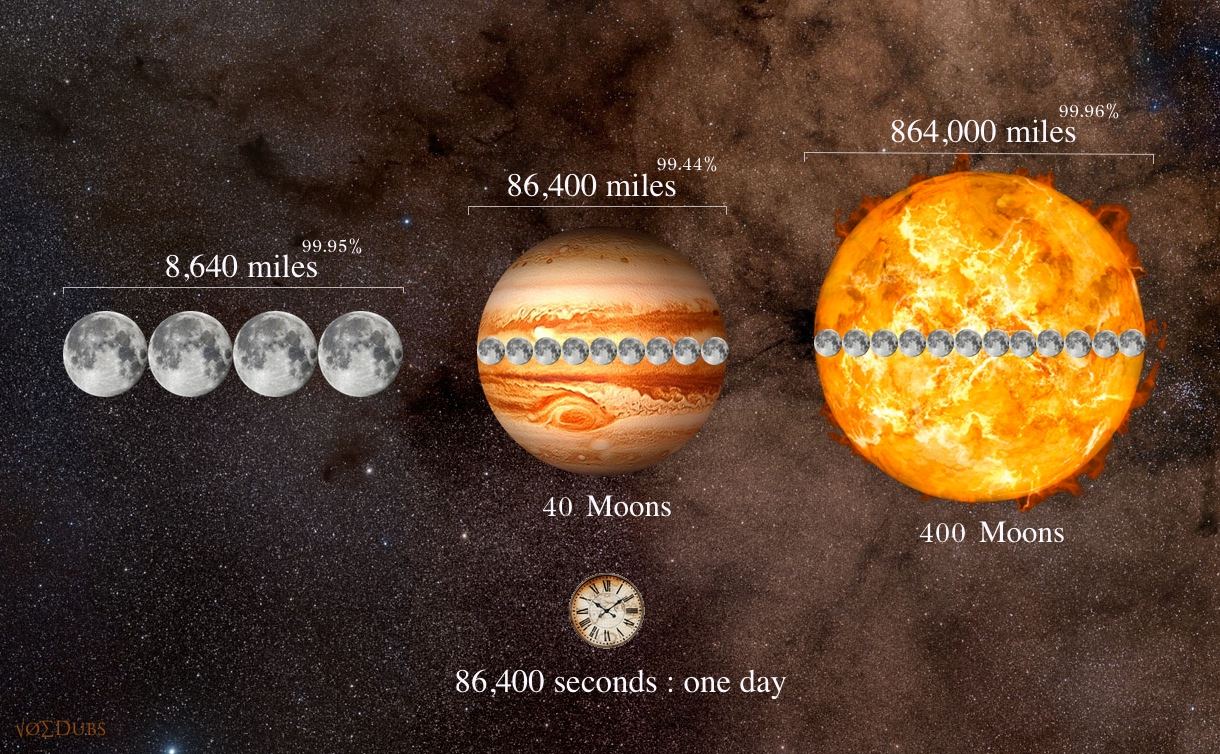 Jupiter Sun Moon and Time