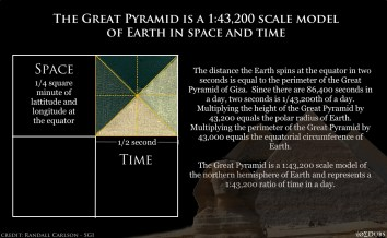 Great Pyramid 43200