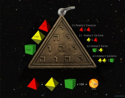 Tetragramatonic Solids and Sun.