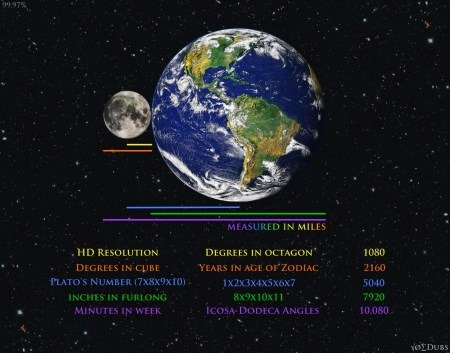 Earth and Moon Coincidence