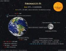Fibonacci Pi Earth Moon Sun