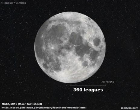 Moon Radius 360 leagues