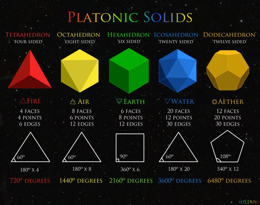 The Platonic and Pythagorean Solids