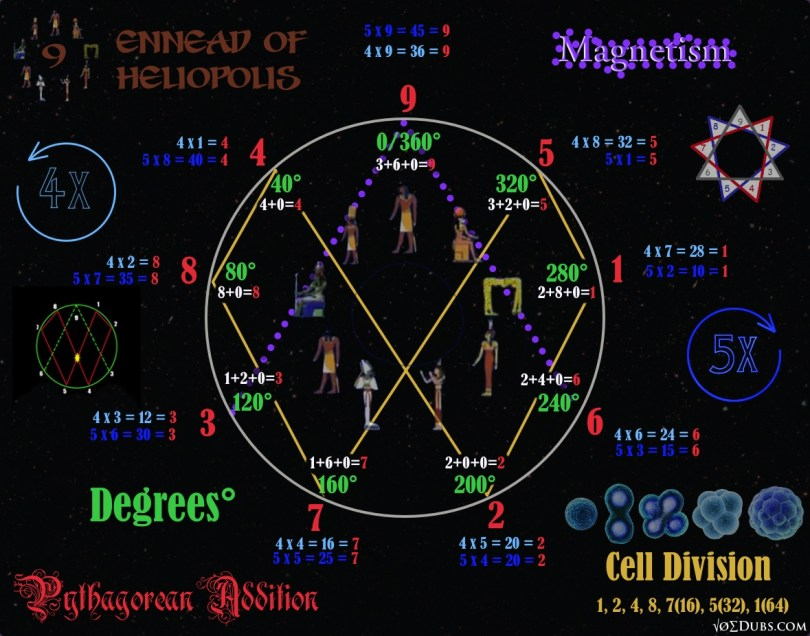 Vortex Based Mathematics Ennead