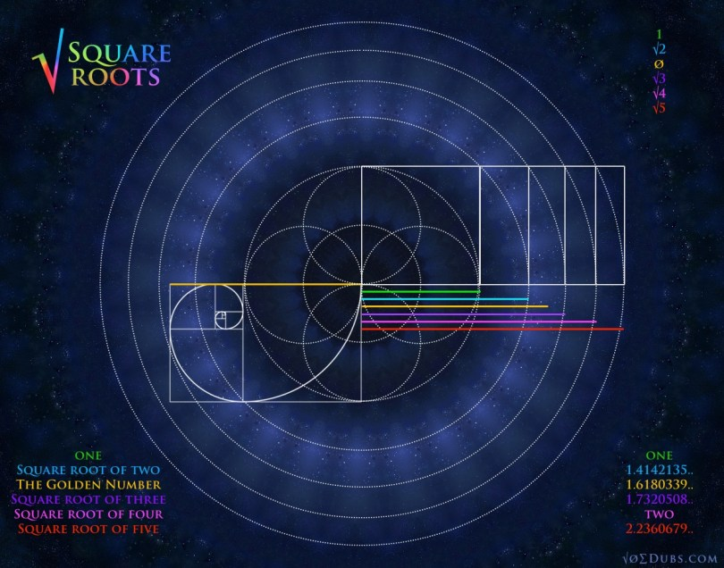 Square Roots and Golden Number