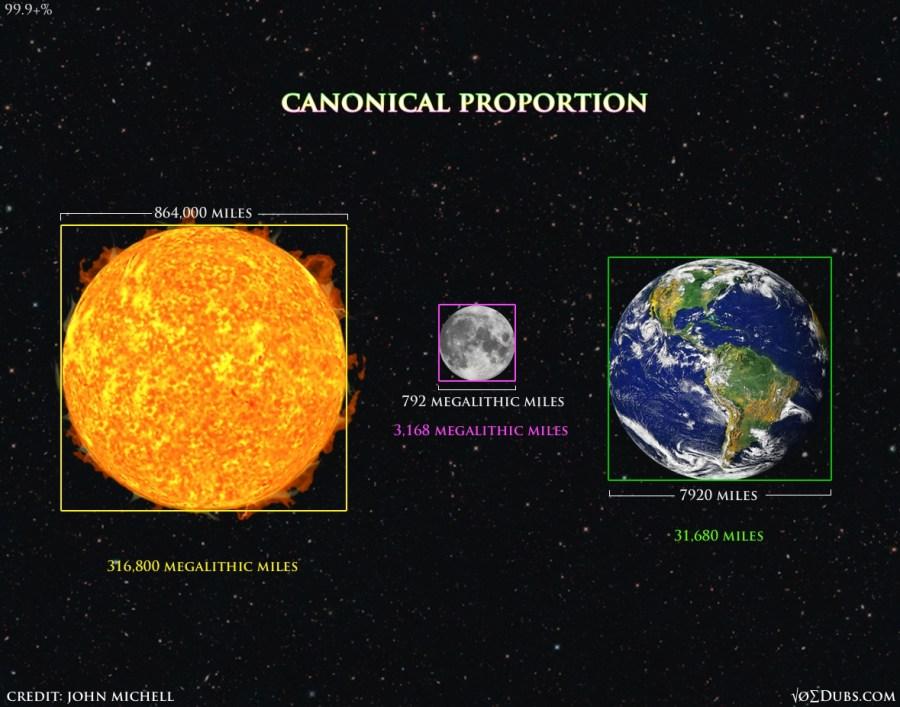 Canonical Proportion joedubs