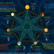 Seven Alchemical Elements Planets Metals and Days