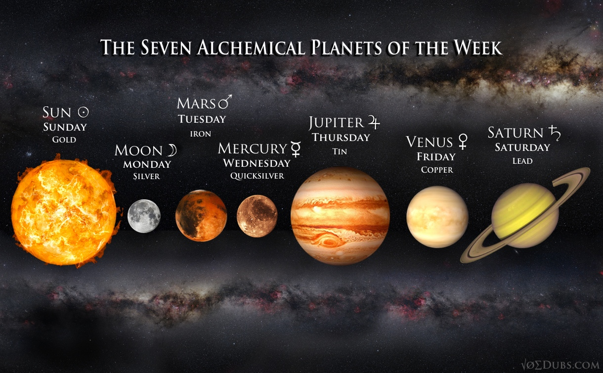 The seven alchemical metals planets of the week seven alchemical planets of the week urtaz Gallery