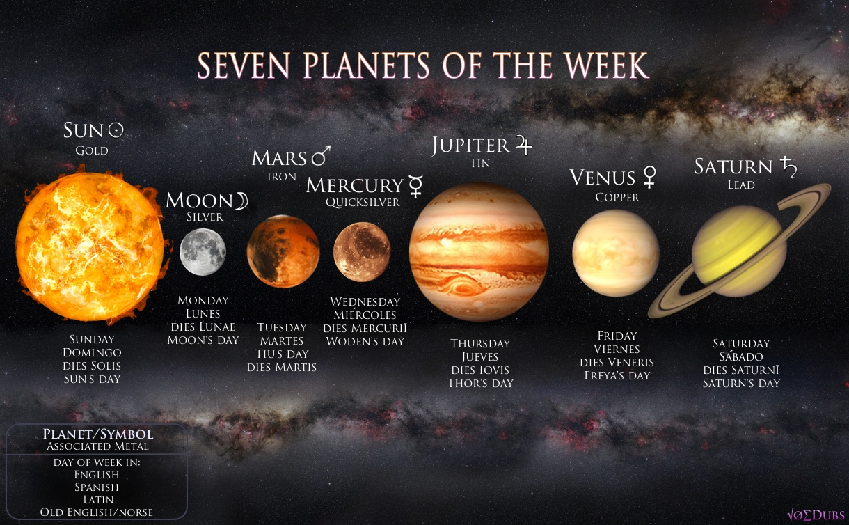 Image of seven planets, seven days, seven metals, seven gods. Image Credit : Unknown, possibly JoeDubs(?).