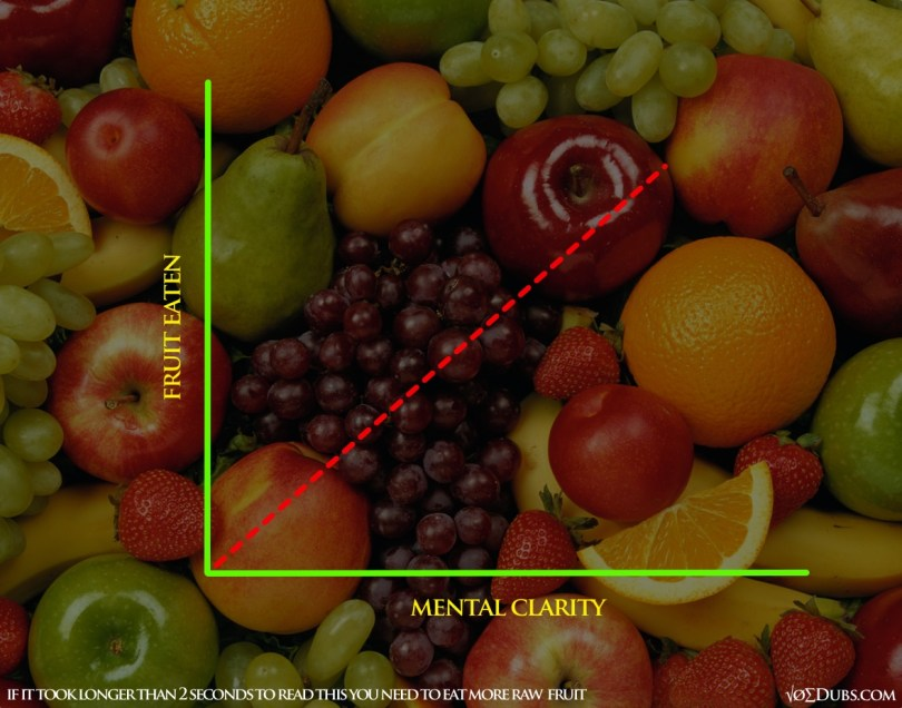 Fruit and Reading Chart 2