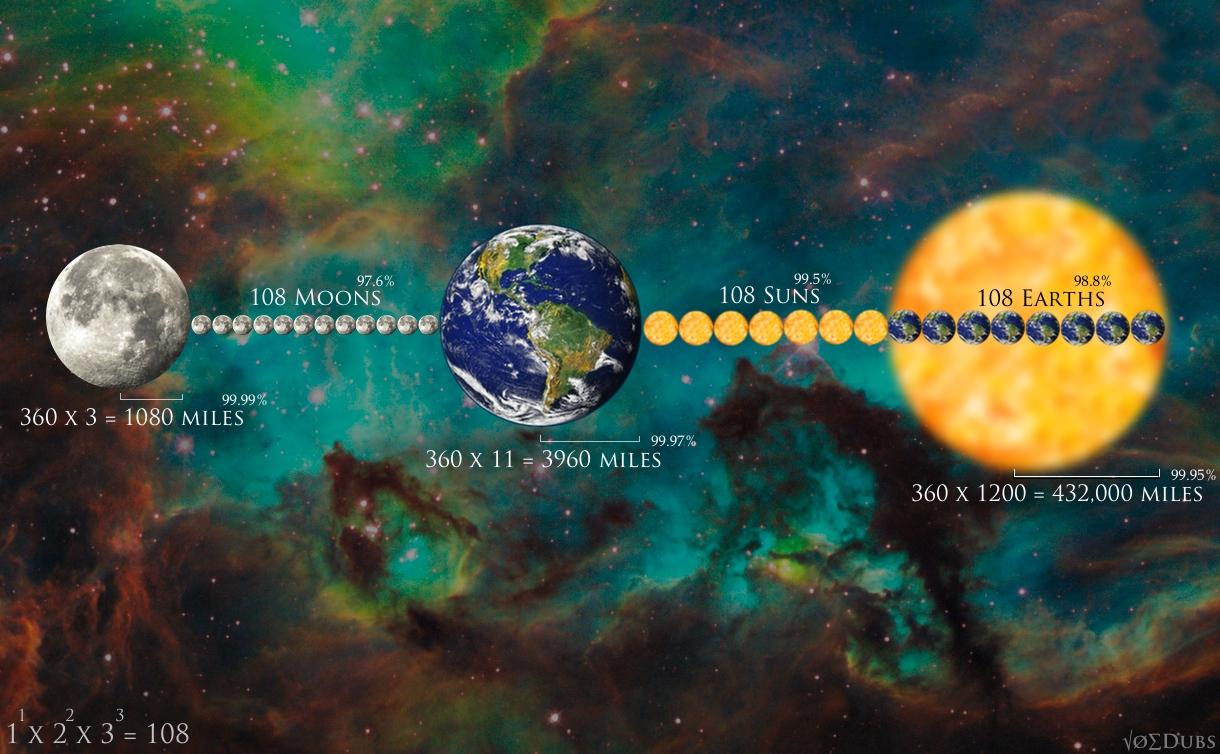 108 Earth Sun and Moon