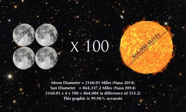 4 Moons and Sun
