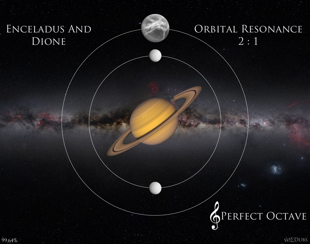 Dione and Enceladus