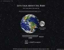 Earth Moon and Six
