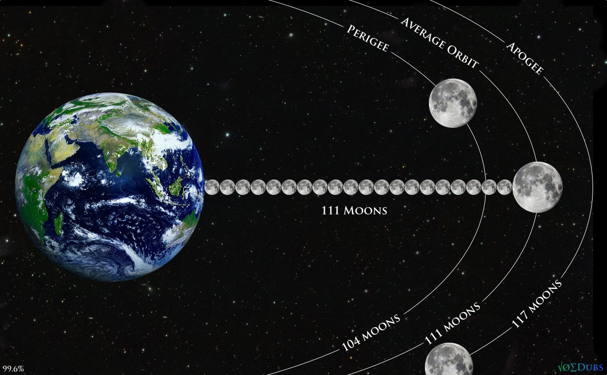 Earth and 111 Moons