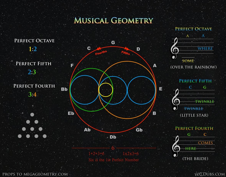 Musical Geometry