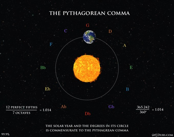 Pythagorean Comma