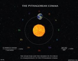 Pythagorean Comma