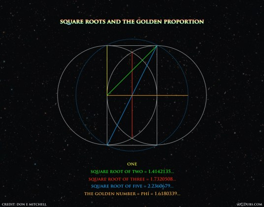 Square Roots and the Golden Proportion
