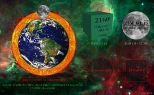Square the Circle Earth Sun Moon