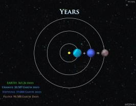 Uranus Neptune and Pluto