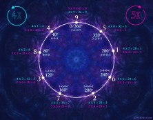 Vortex Based Mathematics 360 degrees