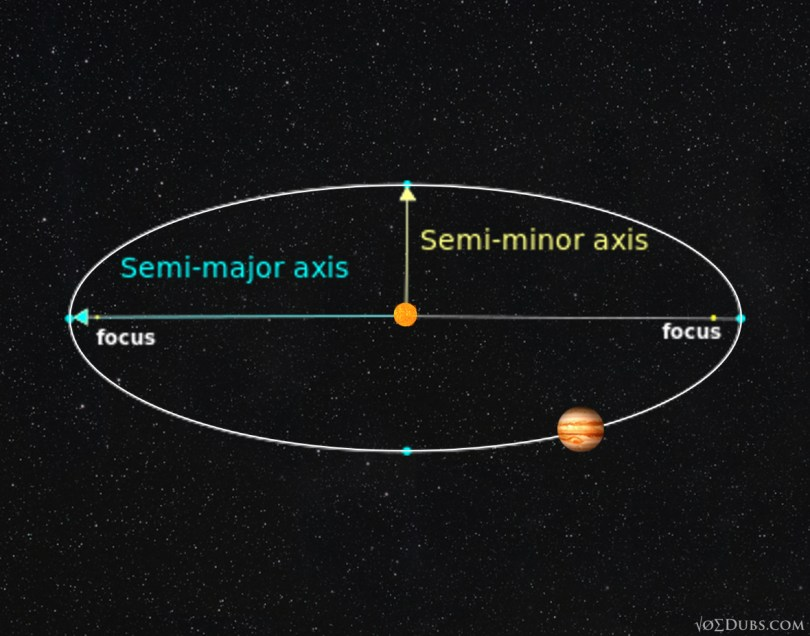 semi-minor-axis