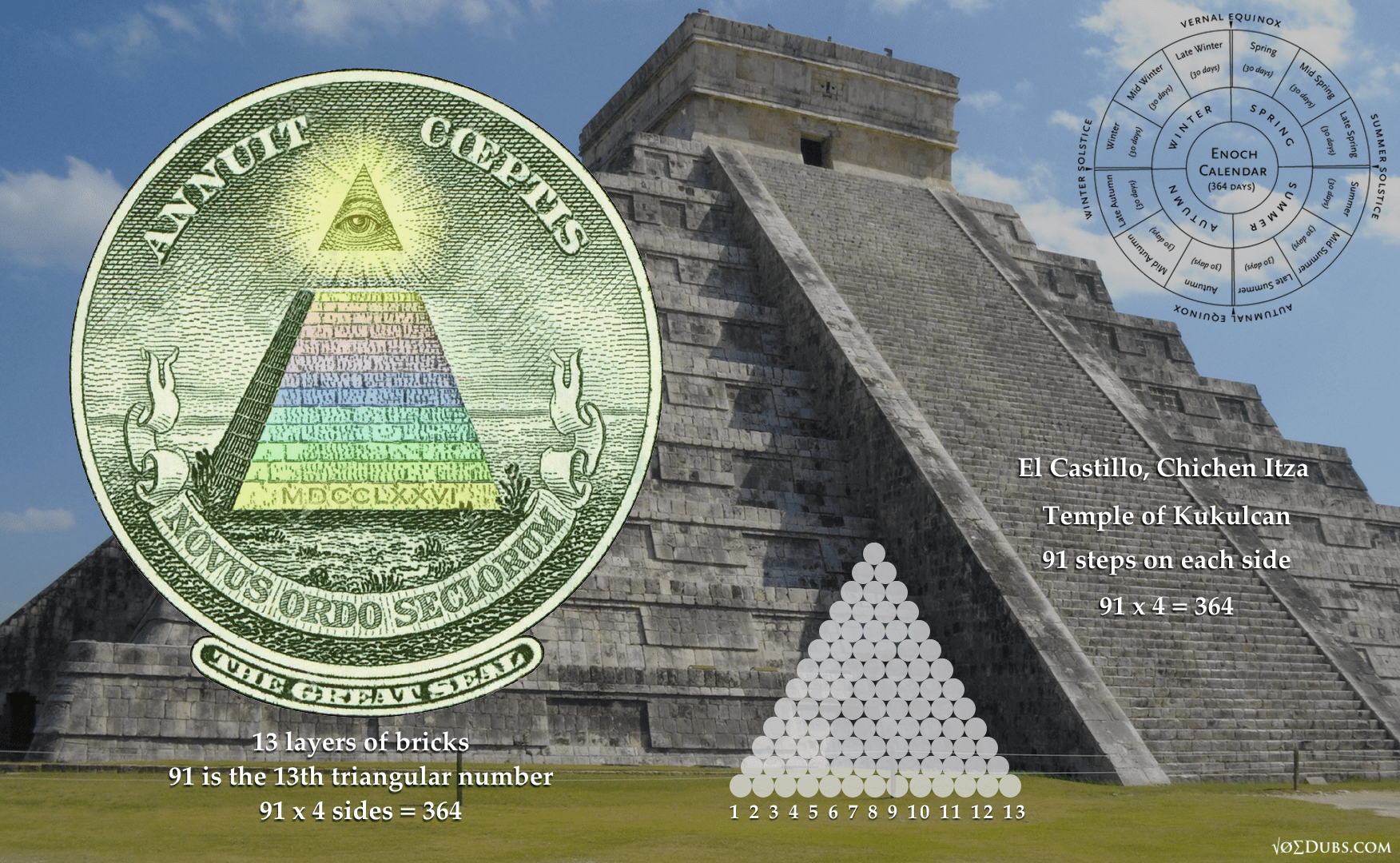 Decoding The Dollar The Calendar Of The Feathered Serpent