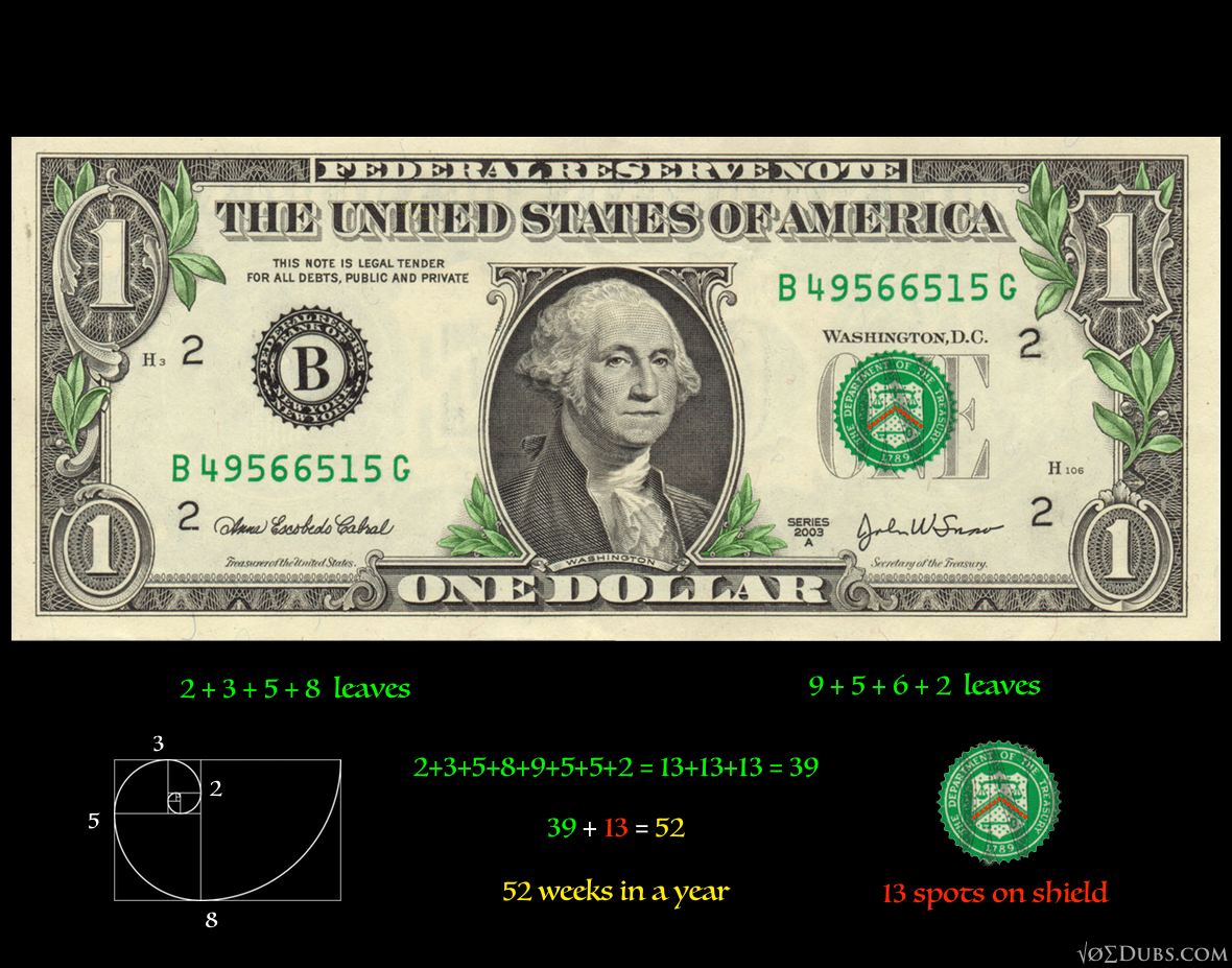 Decoding the dollar the calendar of the feathered serpent dollar bill front and back 13 52 biocorpaavc Images