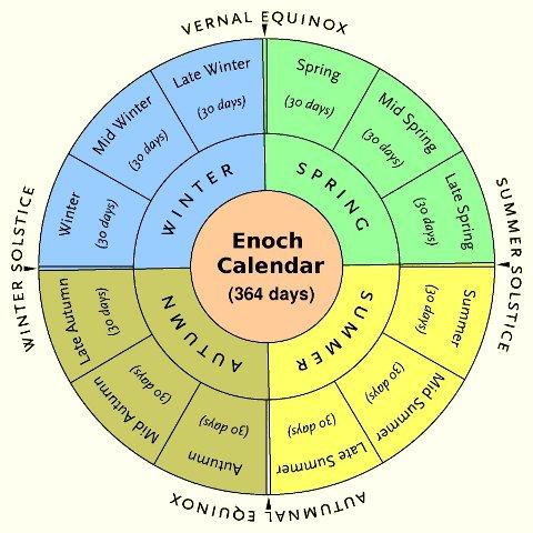 enoch_calendar