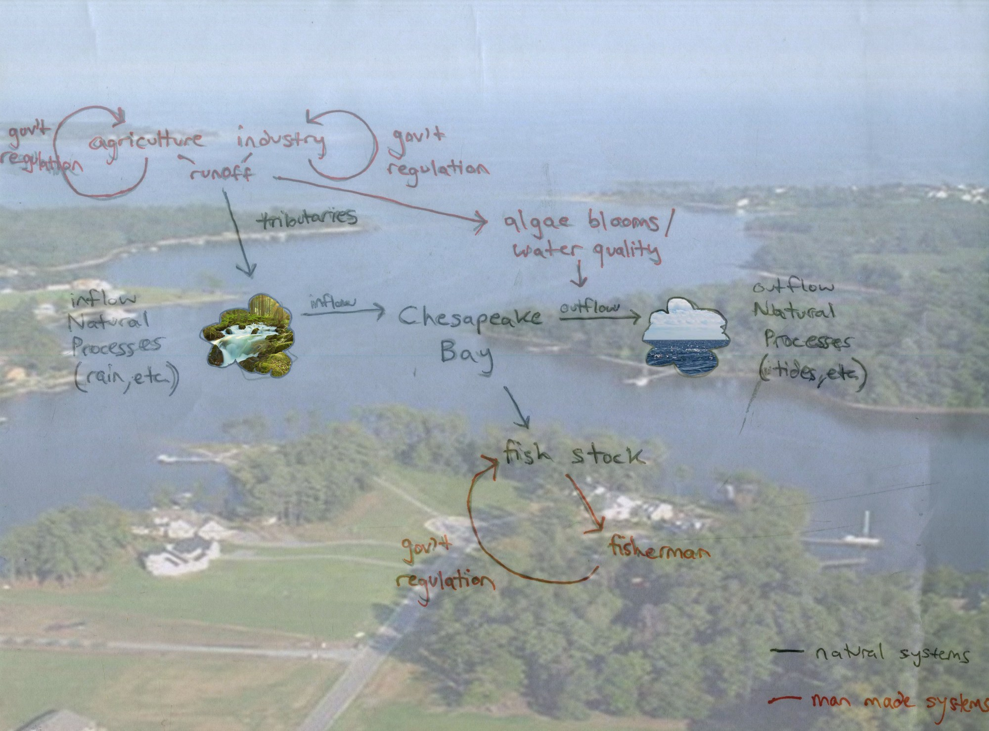 hight resolution of describe how your diagram and understanding have changed since your first diagram of the chesapeake bay watershed system