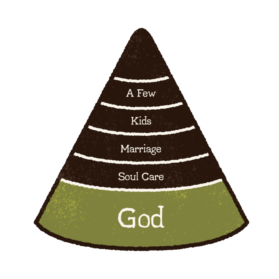 Morgan Snyder's relational model for a man's thirties. God, soul care, marriage, kids and a few.