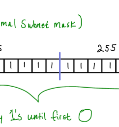 since the most common scenario is to have a subnet mask that begins with contiguous 1 s and ends with contiguous 0 s all that s really required is for us  [ 1750 x 484 Pixel ]
