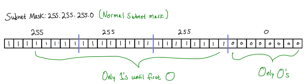 medium resolution of since the most common scenario is to have a subnet mask that begins with contiguous 1 s and ends with contiguous 0 s all that s really required is for us
