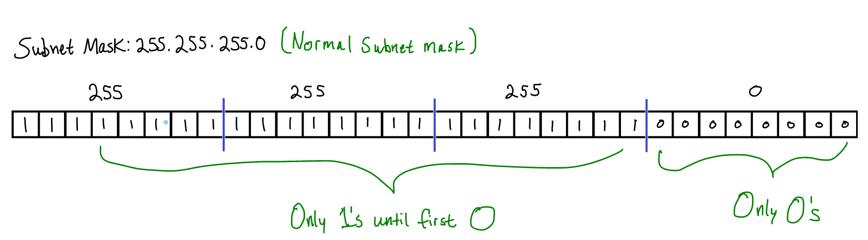 hight resolution of since the most common scenario is to have a subnet mask that begins with contiguous 1 s and ends with contiguous 0 s all that s really required is for us